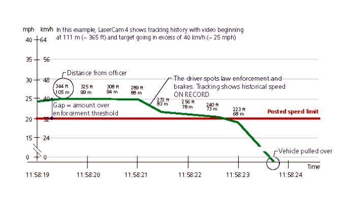 Zapis pomiaru prędkości LaserCam 4