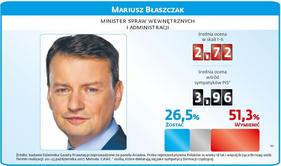 Mariusz Błaszczaki