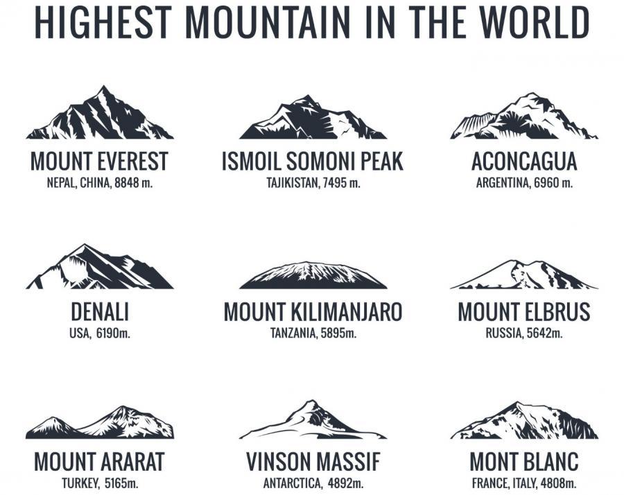 Najwyższe góry świata