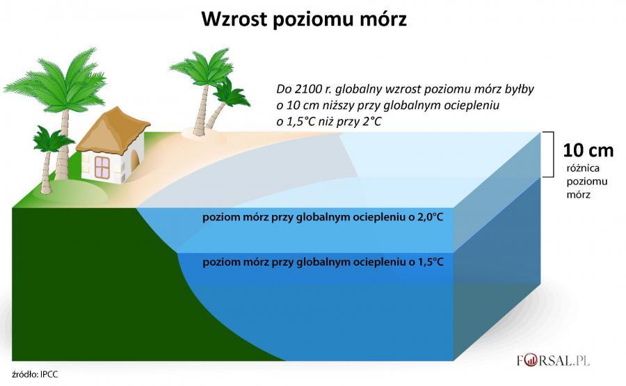 Wzrost poziomu mórz