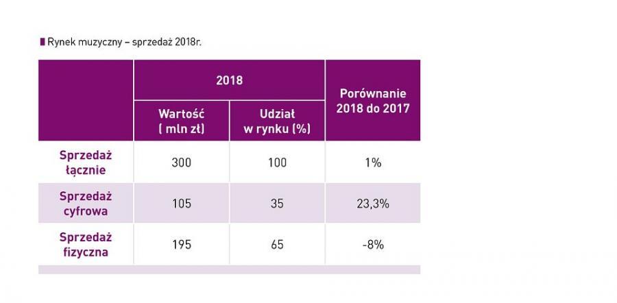 Jak kupowaliśmy muzykę w Polsce w 2018 roku. Grafika ZPAV