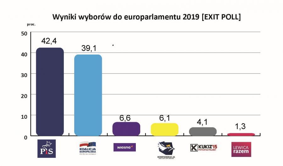 Wyniki wyborów do europarlamentu 2019 [EXIT POLL]