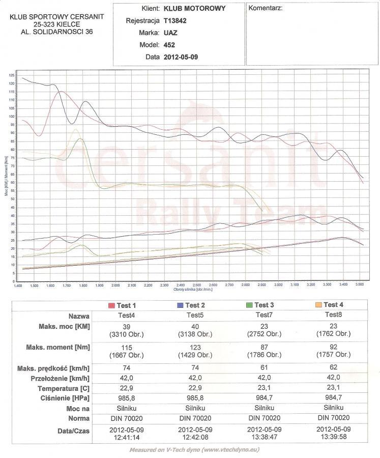 Eykres z hamowni wykonanej w kieleckiej firmie Get Car