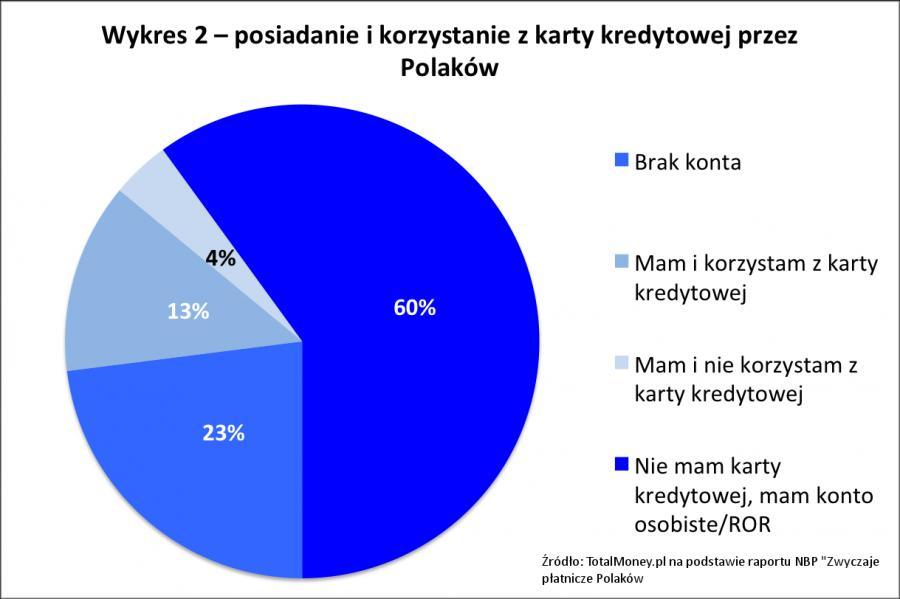 Posiadanie i korzystanie z karty kredytowej przez Polaków