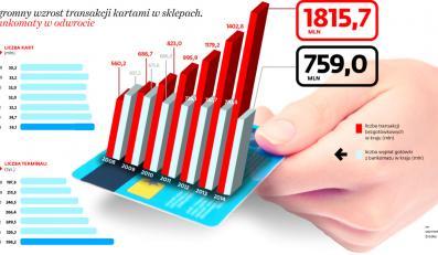 Ogromny wzrost transakcji kartami w sklepach. Bankomaty w odwrocie