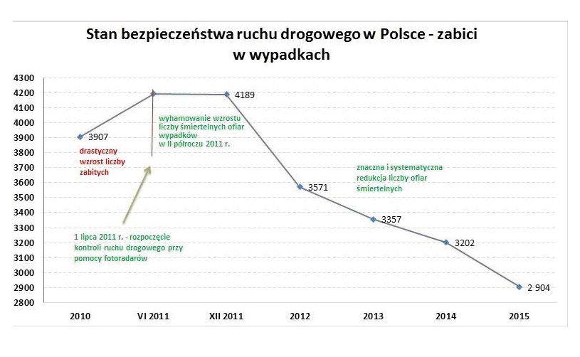 Jak wynika ze wstępnych danych policji, w 2015 roku zanotowano niemal 31-procentowy spadek liczby zabitych w wypadkach w porównaniu z 2011 (odpowiednio 4189 i 2904 ofiar). Zmniejszyła się też liczba samych wypadków i rannych - odpowiednio o 18,4 proc. i 20,3 proc.